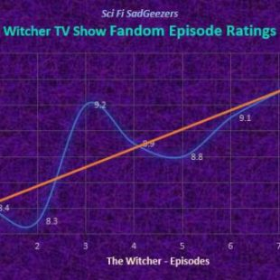 The Witcher Fandom Consolidated Episode Ratings