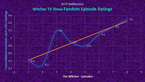 Witcher Consolidated Ratings for Season 1 Episodes